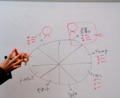 図解表現力向上研修