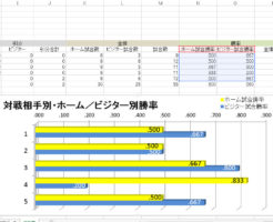 Excelで阪神ガースの優勝を占う
